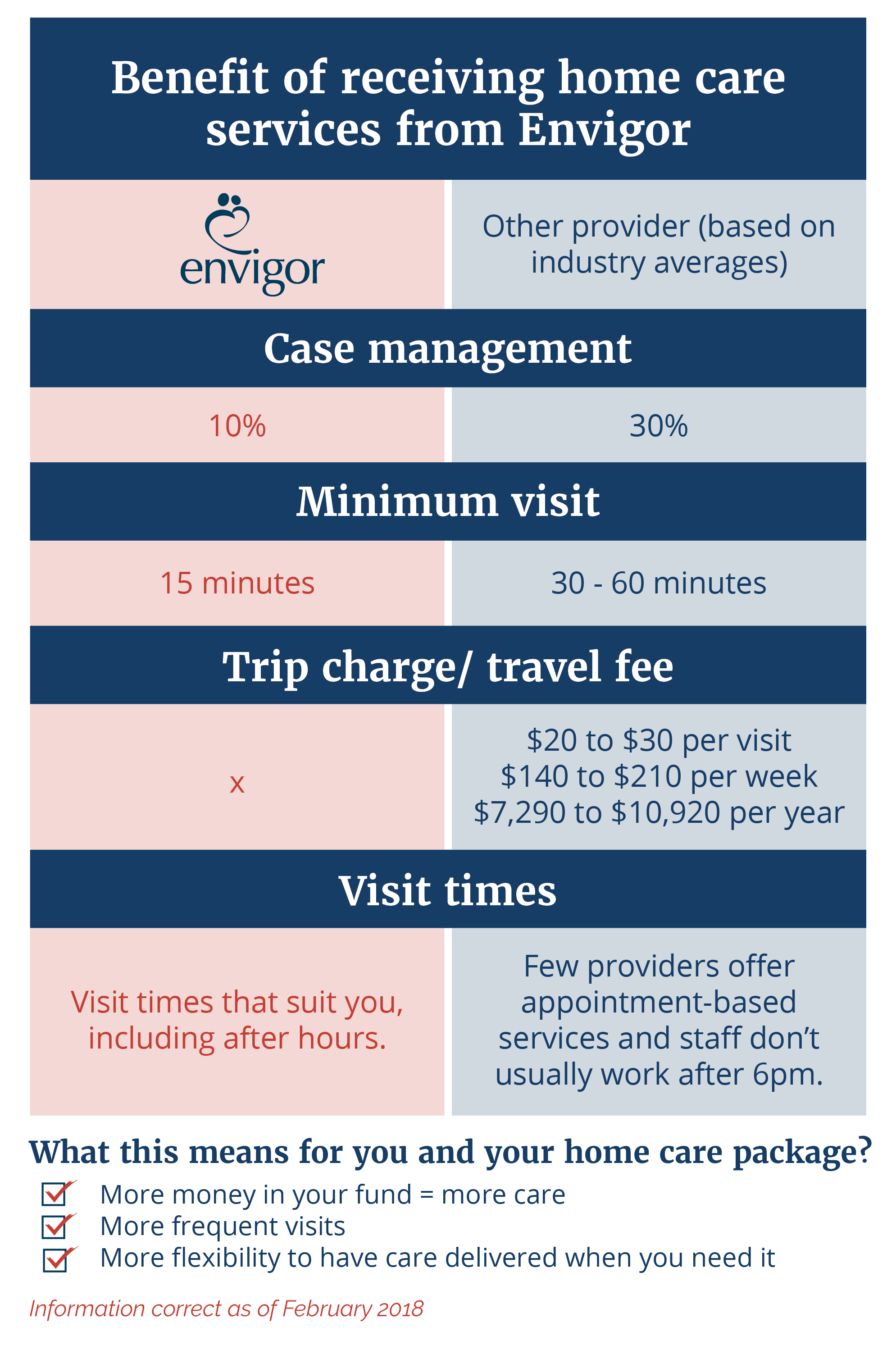 Pricing benefits of Envigor Care