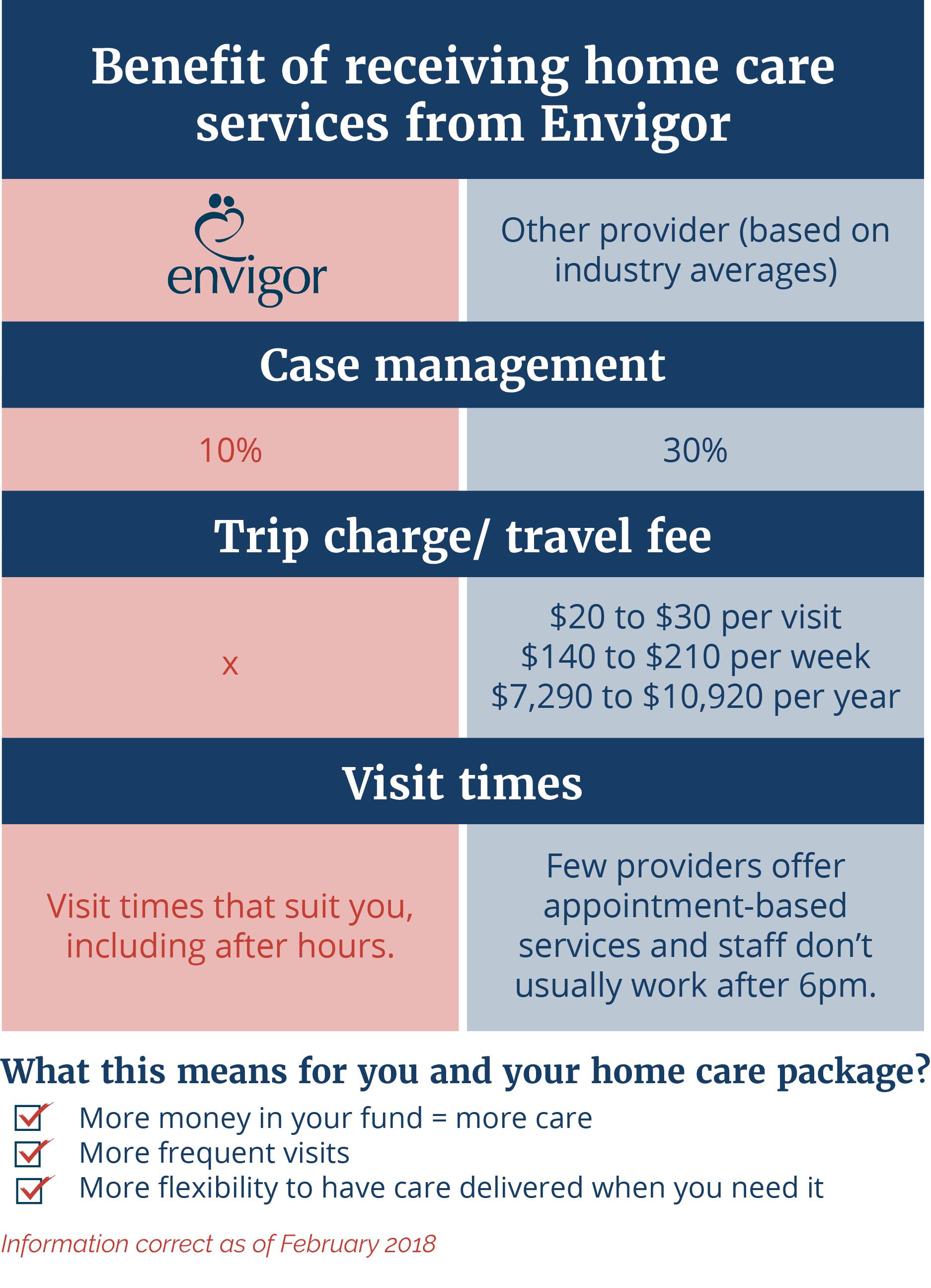 Receiving care services from Envigor