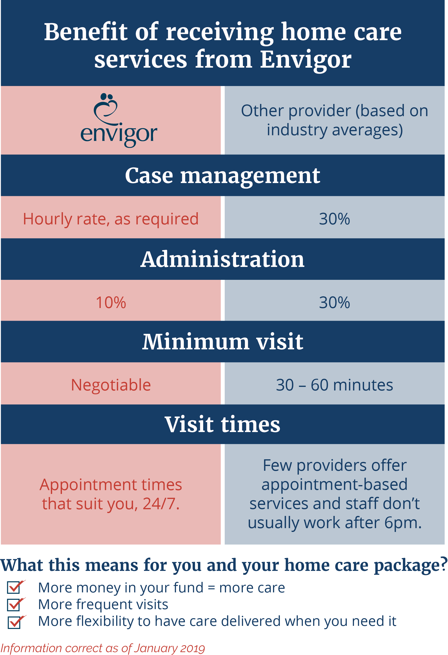 Envigor - Home Care Difference